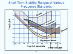 short term stability ranges of various frequency standards
