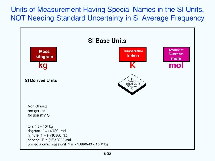 Units of Measurement Having Special Names in the SI Units,
