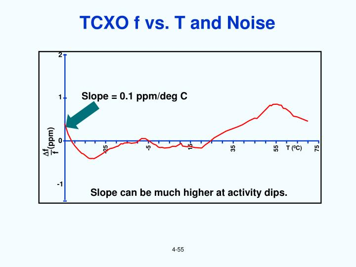 TCXO f vs. T and Noise