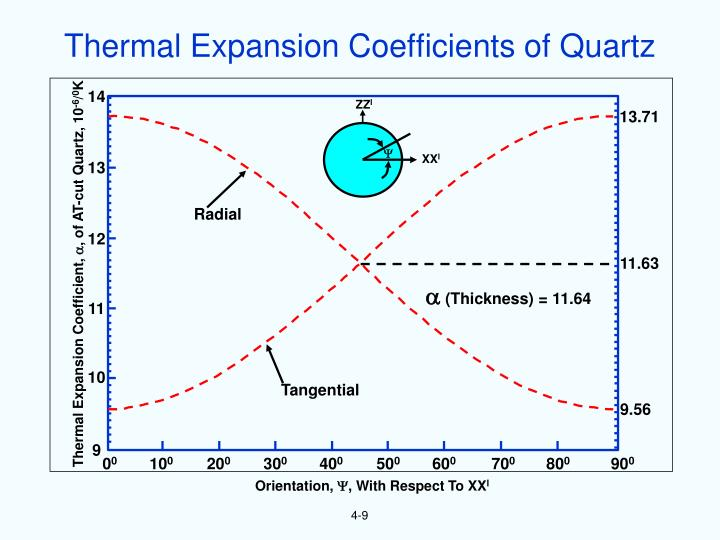Thermal Expansion Coefficients of Quartz