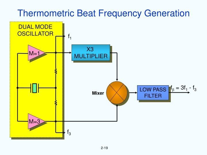 Thermometric Beat Frequency Generation