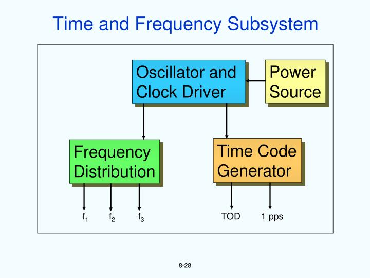 Time and Frequency Subsystem