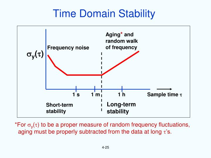 Time Domain Stability