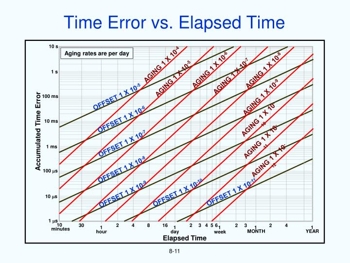 Time Error vs. Elapsed Time