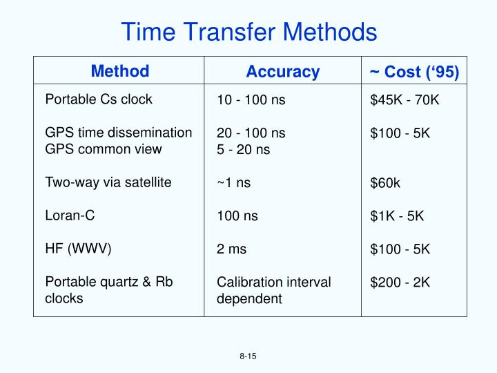 Time Transfer Methods