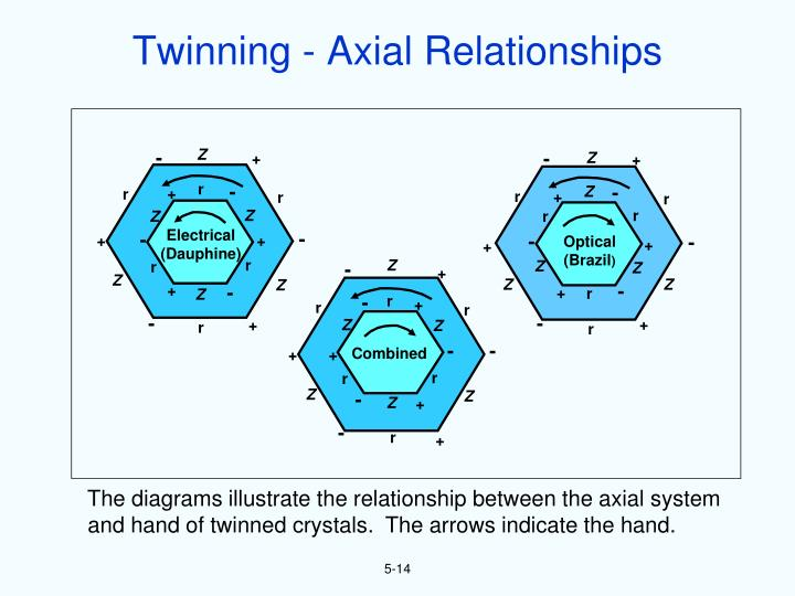 Twinning - Axial Relationships
