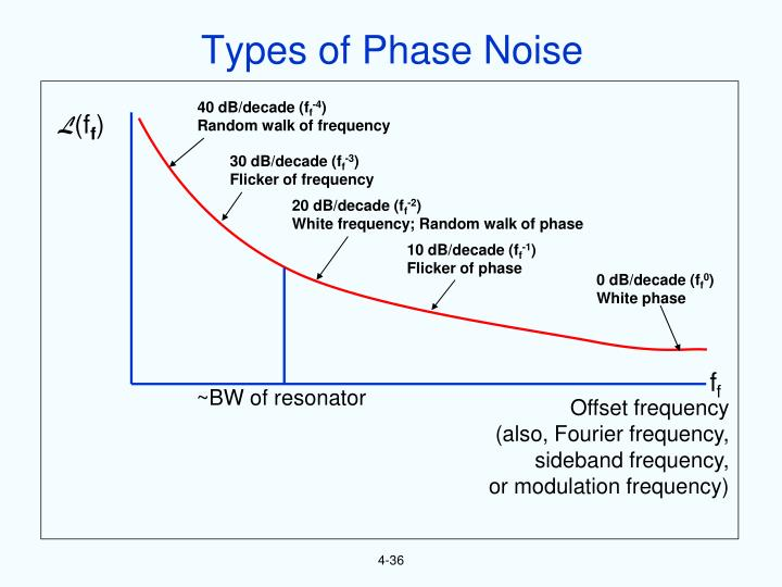 Types of Phase Noise