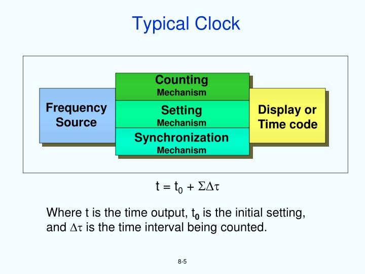 Typical Clock