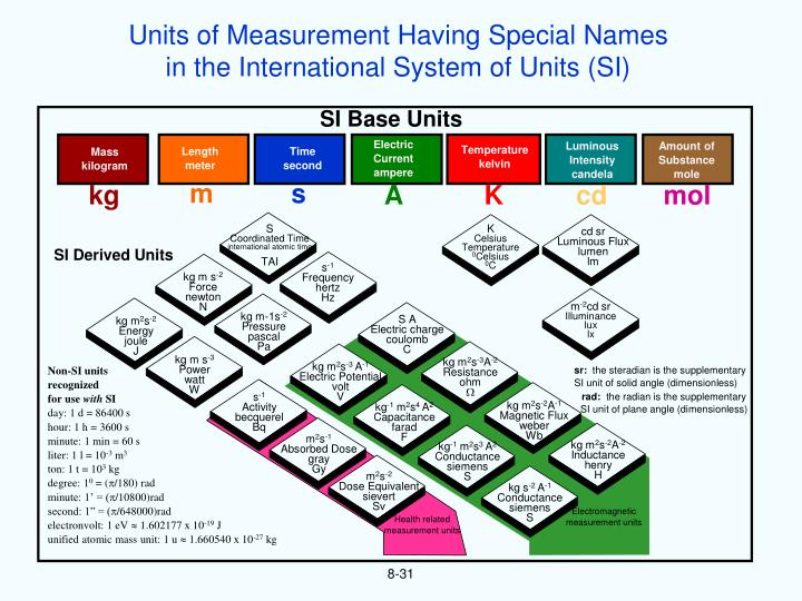 Units of Measurement Having Special Names
