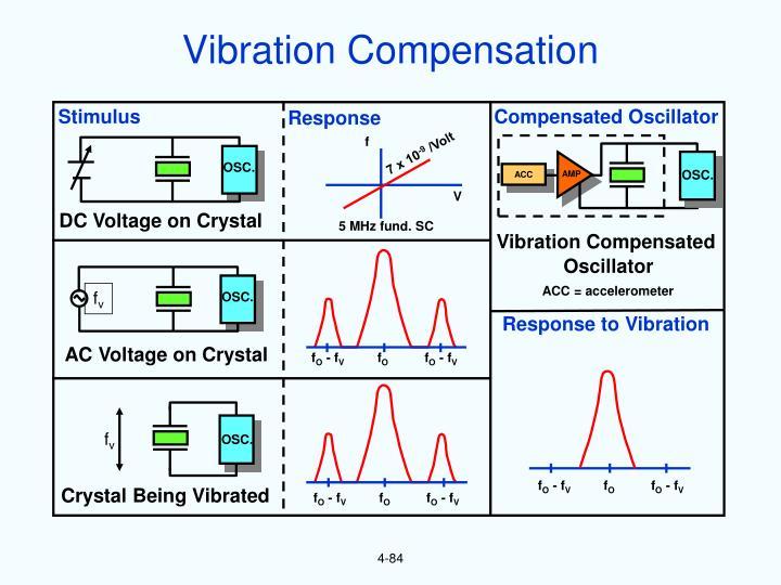 Vibration Compensation