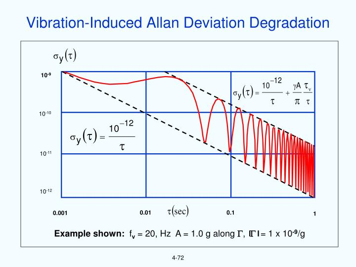 Vibration-Induced Allan Deviation Degradation