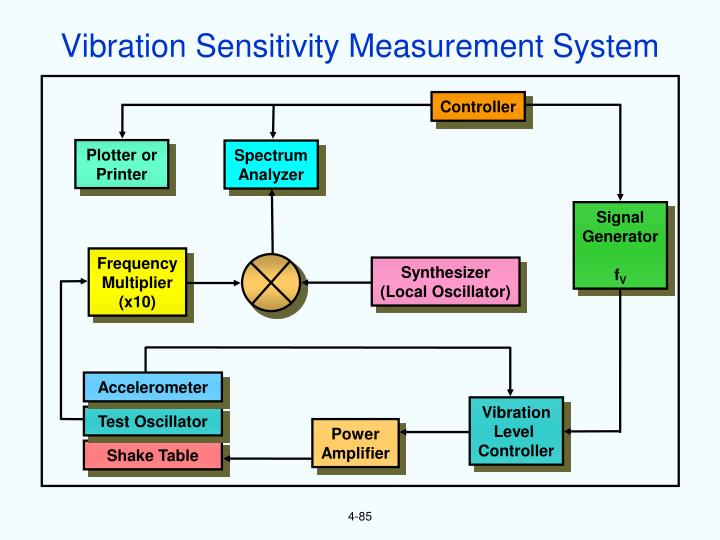 Vibration Sensitivity Measurement System