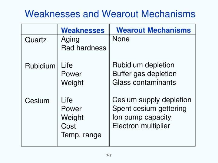 Weaknesses and Wearout Mechanisms