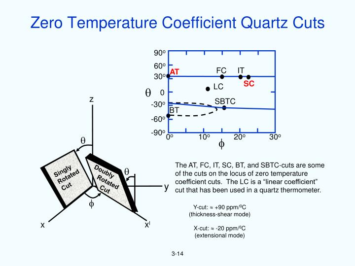 Zero Temperature Coefficient Quartz Cuts