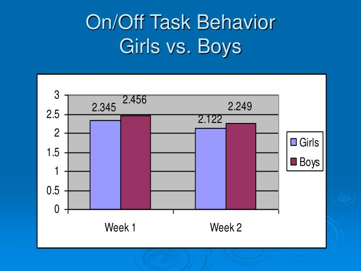 On/Off Task Behavior