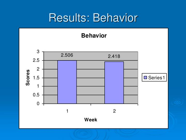 Results: Behavior