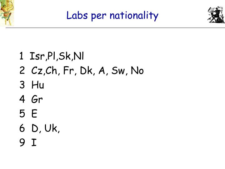 Labs per nationality