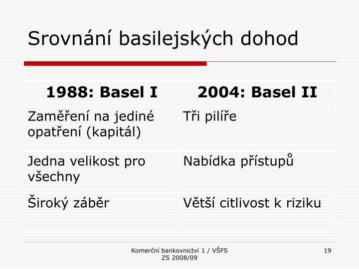1988: Basel I