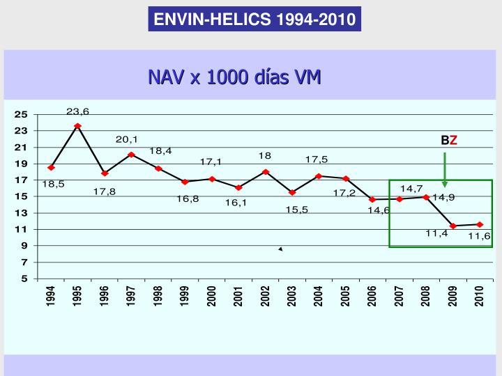 ENVIN-HELICS 1994-2010
