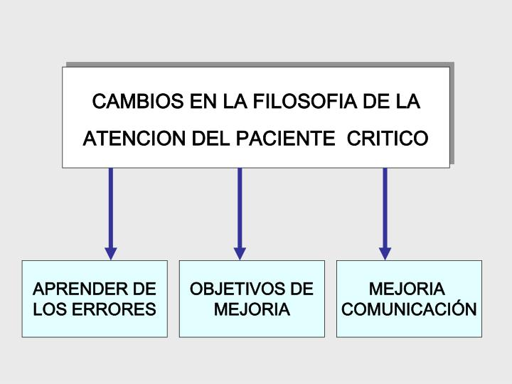 CAMBIOS EN LA FILOSOFIA DE LA