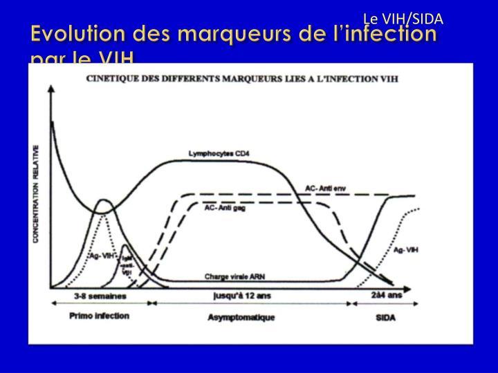 Evolution des marqueurs de l'infection par le VIH
