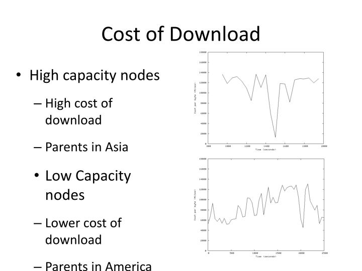 Cost of Download