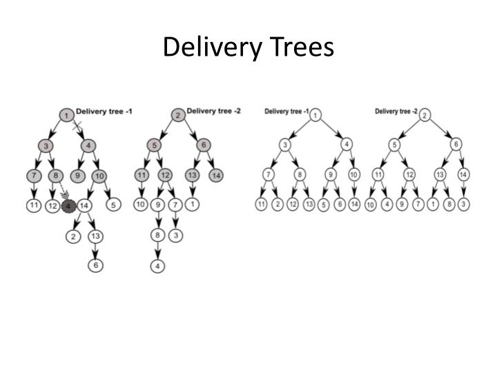 Delivery Trees