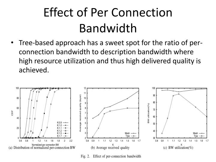 Effect of Per Connection Bandwidth
