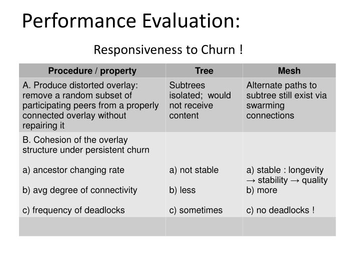 Performance Evaluation: