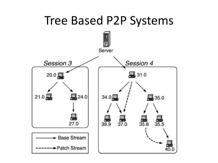 Tree Based P2P Systems