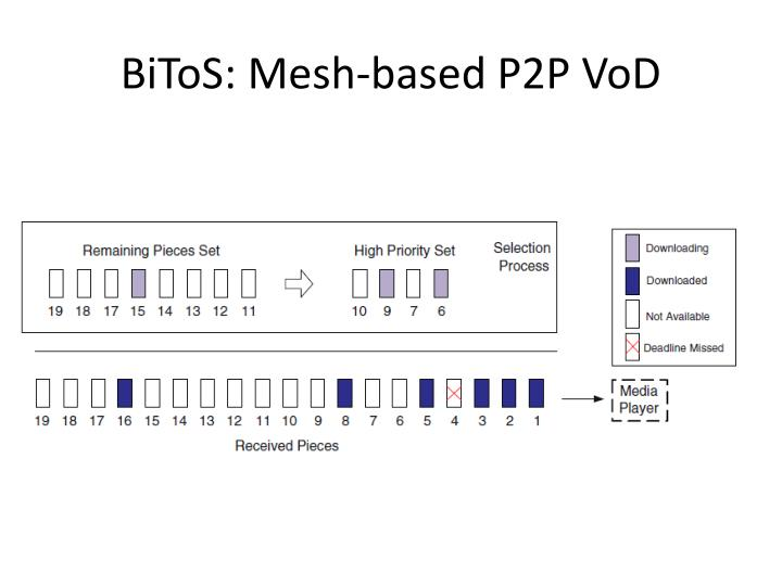 BiToS: Mesh-based P2P VoD
