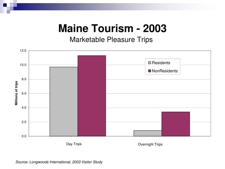 Source: Longwoods International, 2003 Visitor Study