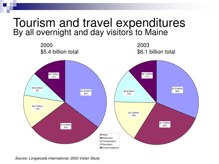 Tourism and travel expenditures