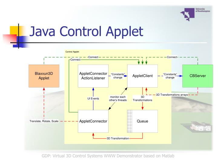 Java Control Applet