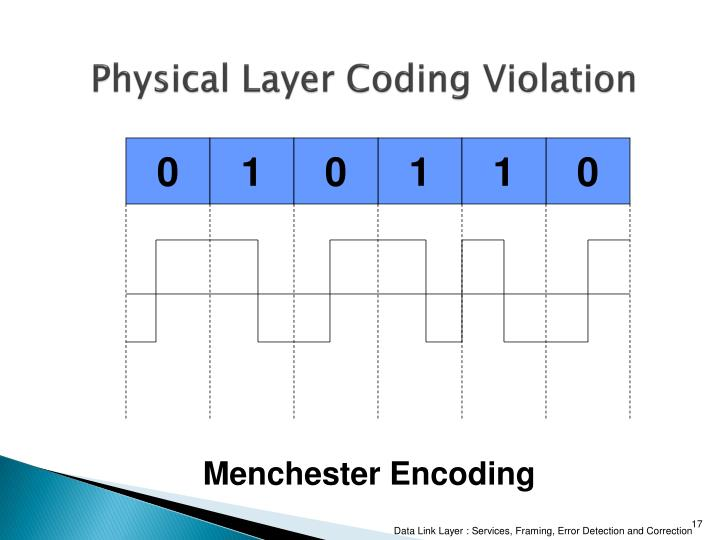 Physical Layer Coding Violation