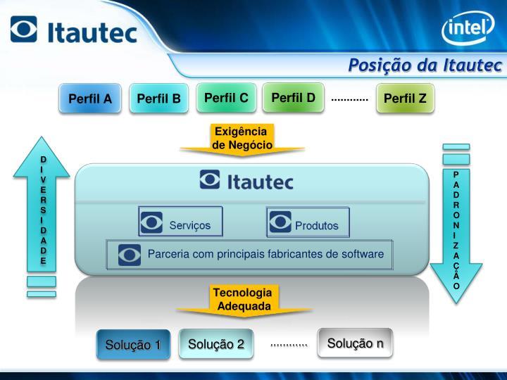Posição da Itautec