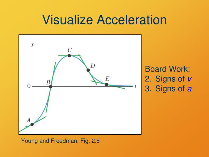 Visualize Acceleration
