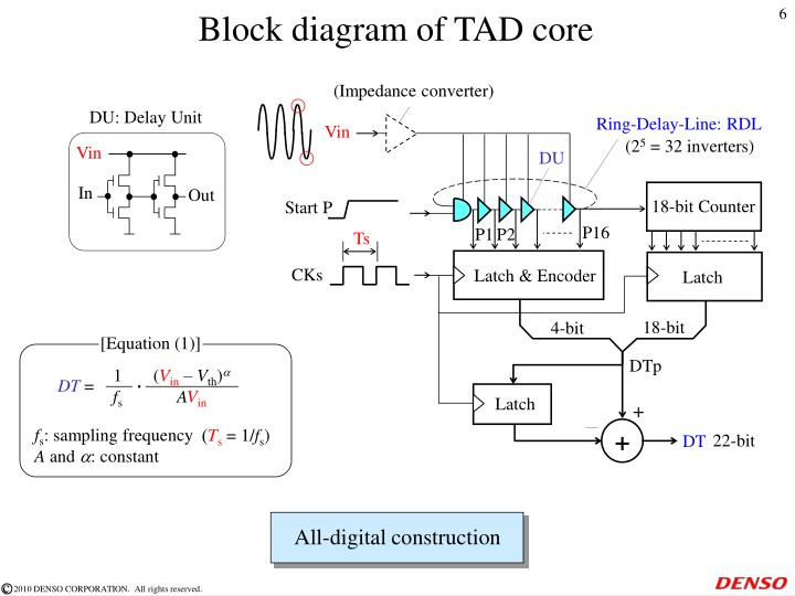 ppt - all-digital tad-ofdm detection for sensor interface ... block diagram of 2 bit comparator block diagram of 4 bit synchronous counter #8