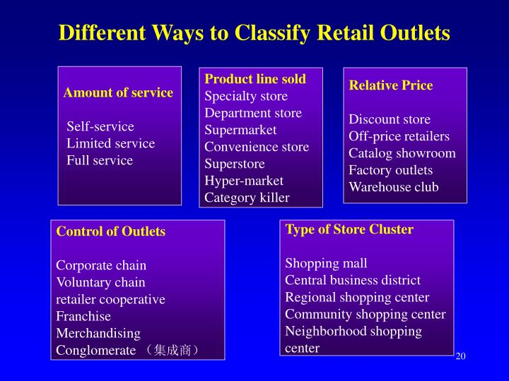 Different Ways to Classify Retail Outlets