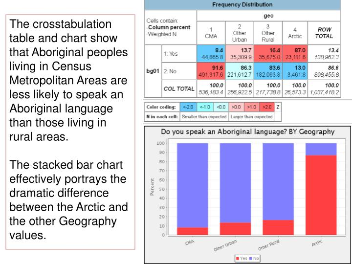 The crosstabulation table and chart show that Aboriginal peoples living in Census Metropolitan Areas are less likely to speak an Aboriginal language than those living in rural areas.