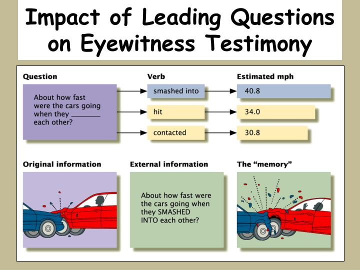 Impact of Leading Questions on Eyewitness Testimony