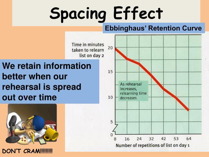 Spacing Effect