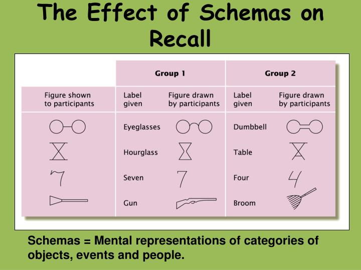 The Effect of Schemas on Recall