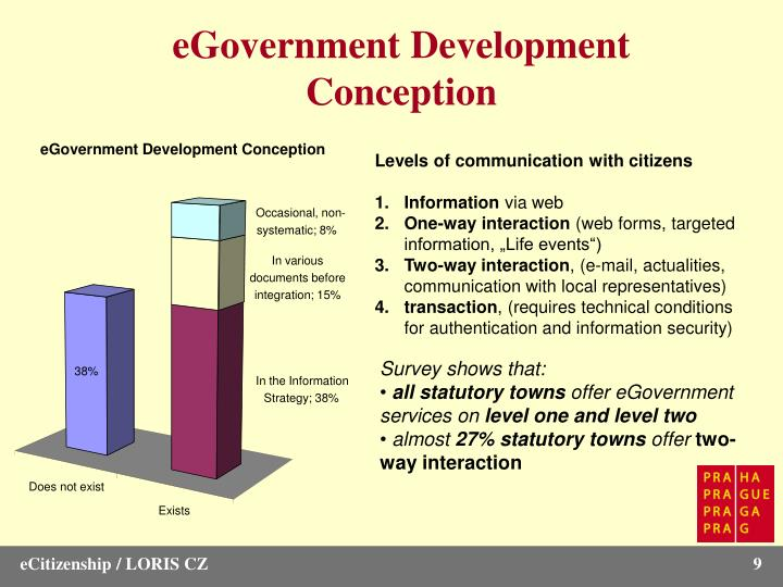 eGovernment Development Conception