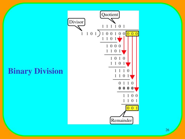 Binary Division