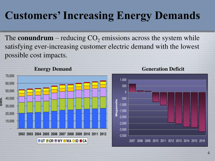 Customers' Increasing Energy Demands