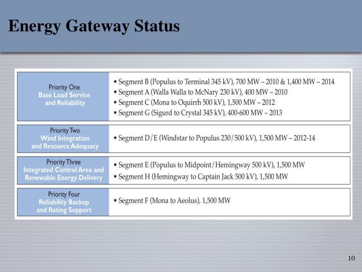 Energy Gateway Status