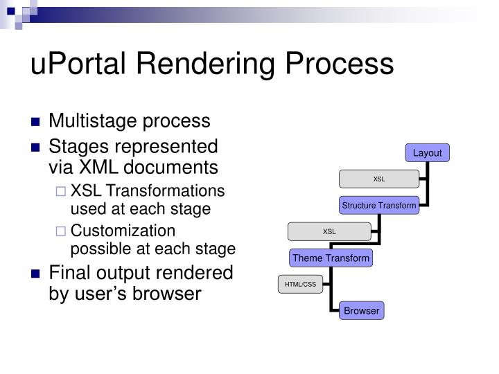 uPortal Rendering Process
