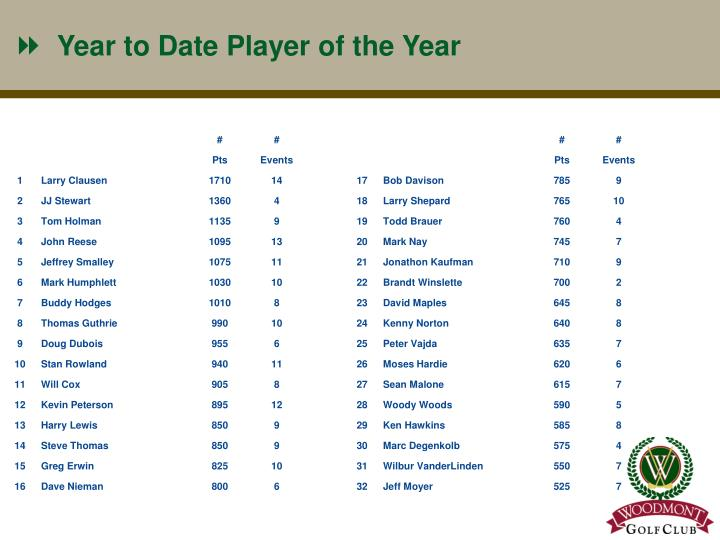 Year to Date Player of the Year