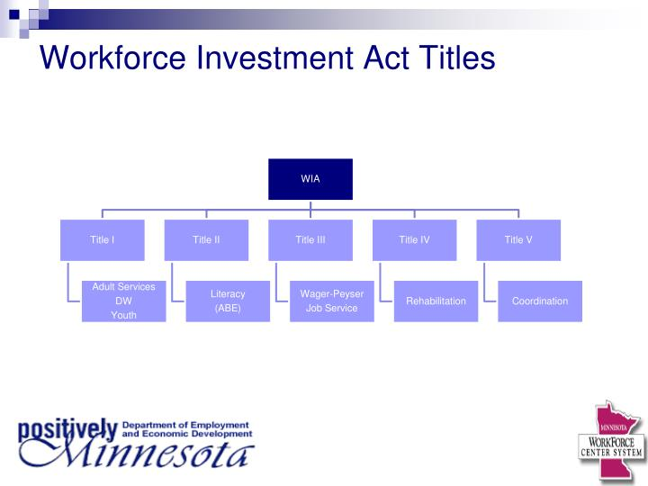 Workforce Investment Act Titles